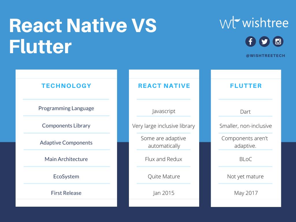 React Native V/S Flutter