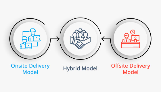 How does Wishtree work with the hybrid delivery model?