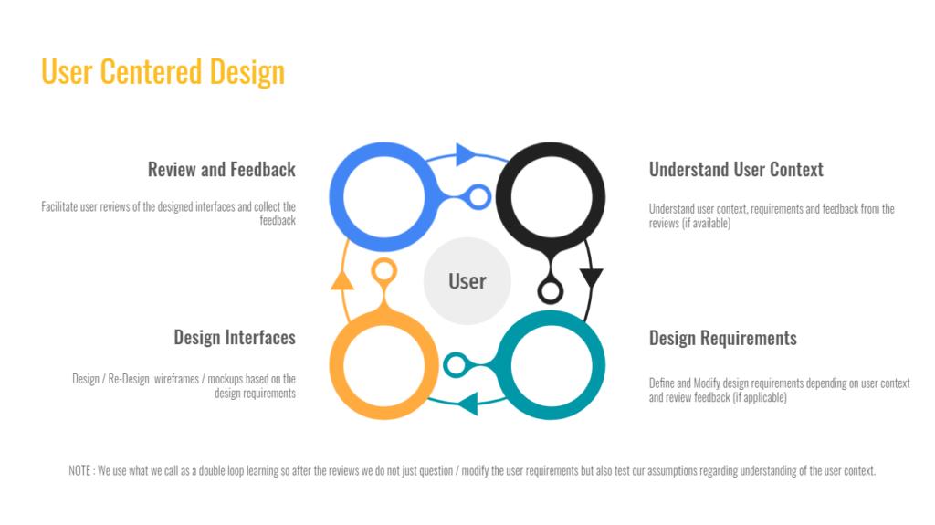 User-Centered Design Services